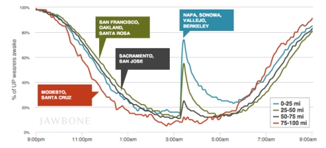 How the Napa quake was registered by iOS users with Jawbone