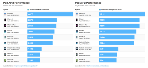 Three cores make good in the new iPad Air