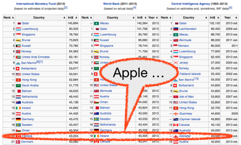 Apple is higher than most countries if measured by GDP