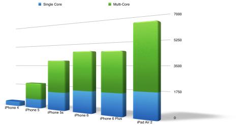 Blue is single-core, green is multi