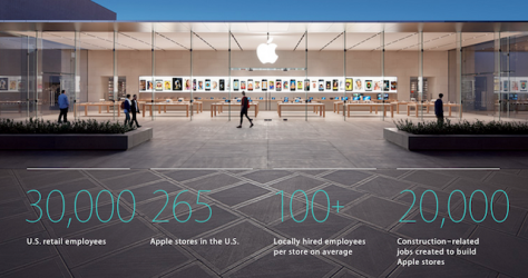 Report reveals how many jobs Apple is responsible for in the States