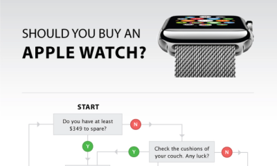 Chart should help you in an Apple Watch buying decision.